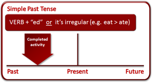 Kalimat Simple Past Tense
